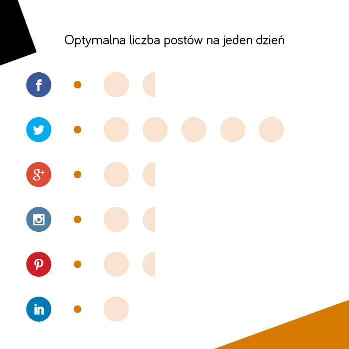 Optymalna częstotliwość publikacji wmediach społecznościowych