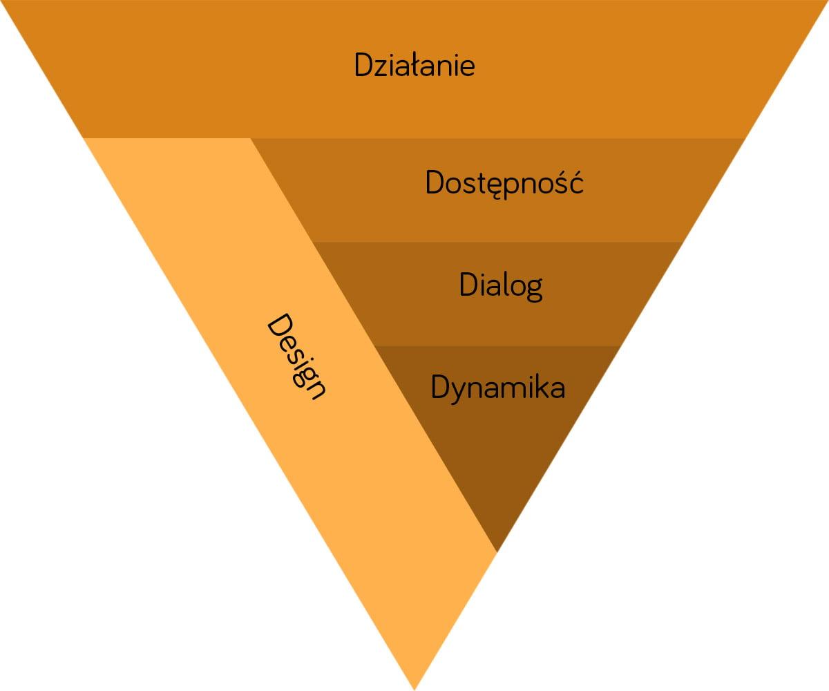 Piramida 5D